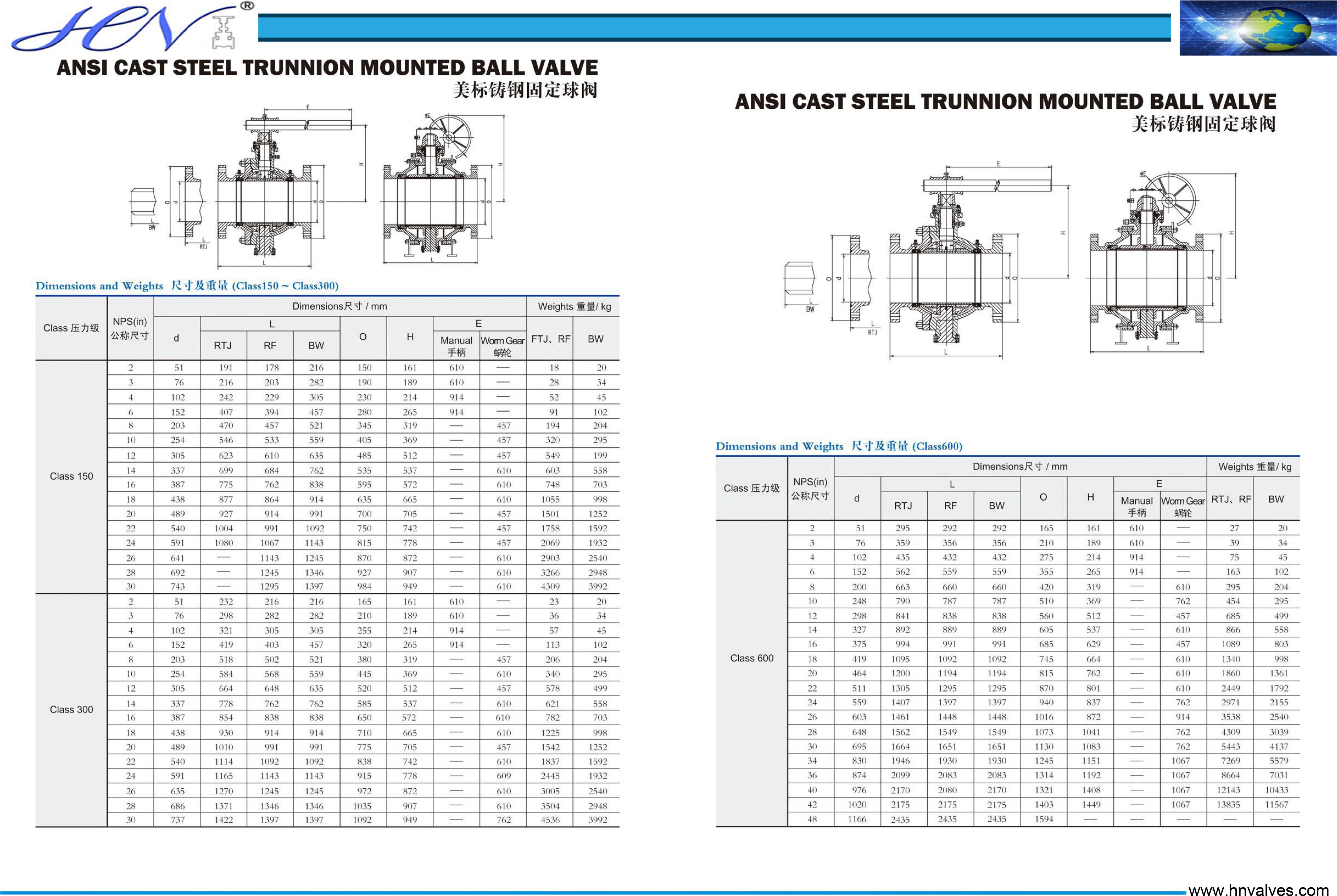 ANSI cast steel trunnion mounted ball valve